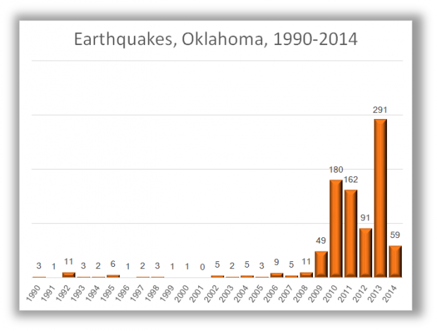 Earthquakes-Oklahoma-1990-2014-Chart-620x470