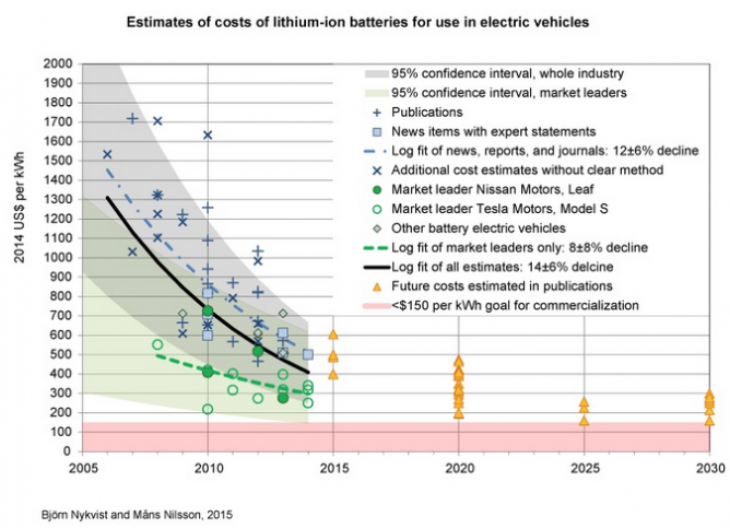 Electric cars will benefit from rapidly dropping battery costs